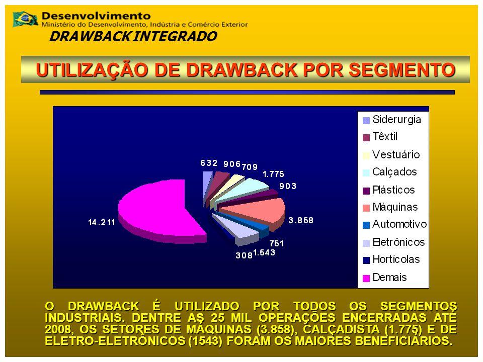 UTILIZAÇÃO DE DRAWBACK POR SEGMENTO