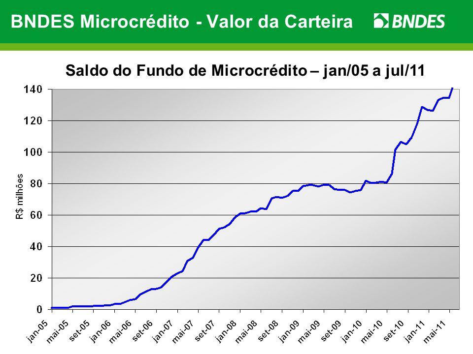 BNDES Microcrédito - Valor da Carteira
