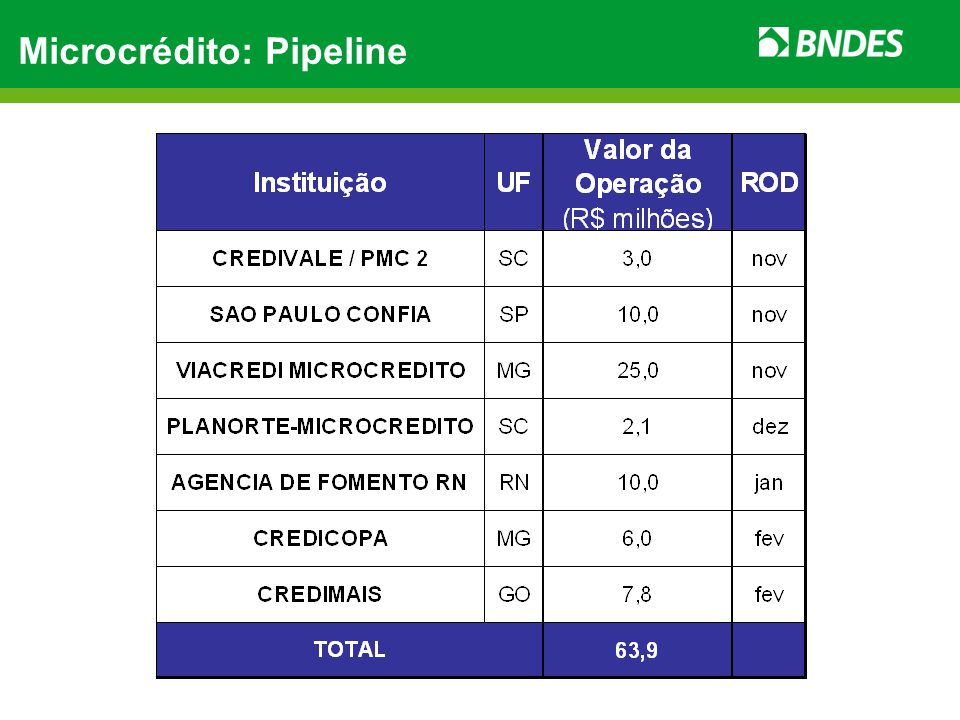 Microcrédito: Pipeline