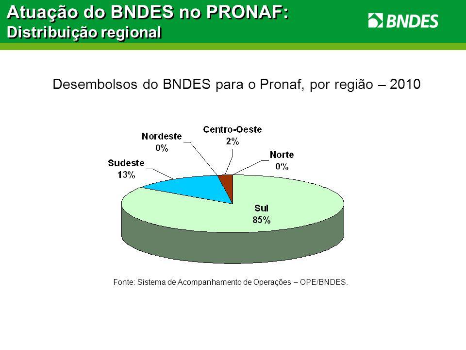 Desembolsos do BNDES para o Pronaf, por região – 2010