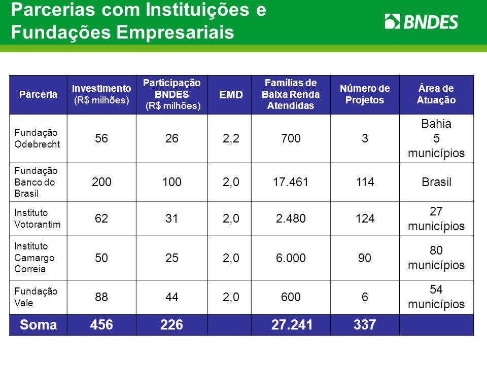 Parcerias com Instituições e Fundações Empresariais