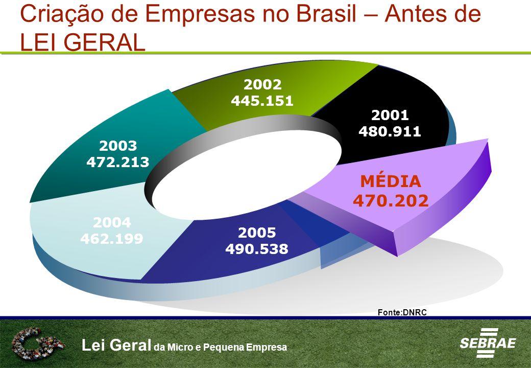 Criação de Empresas no Brasil – Antes de LEI GERAL