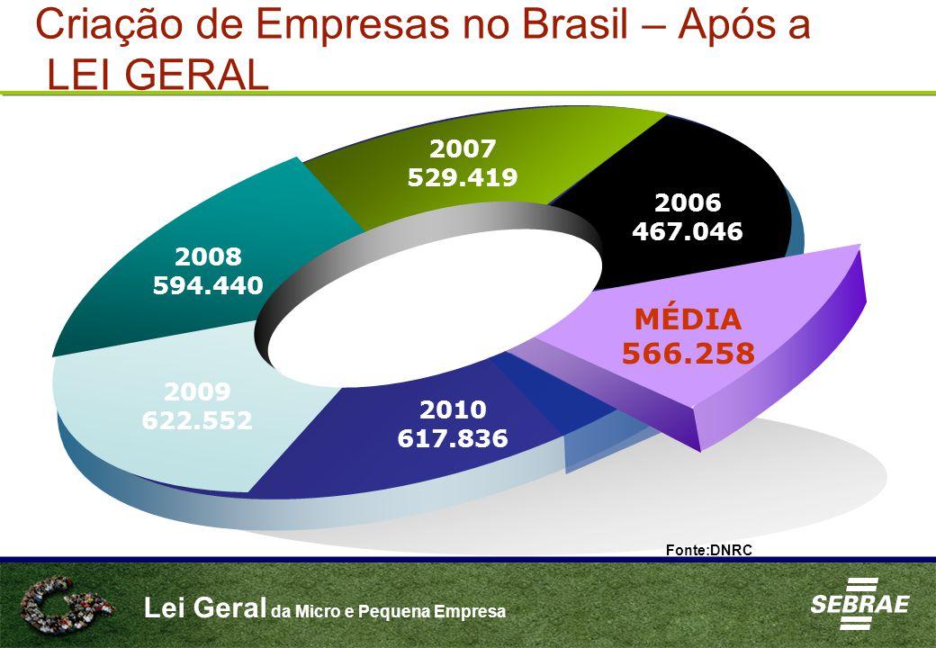 Criação de Empresas no Brasil – Após a LEI GERAL