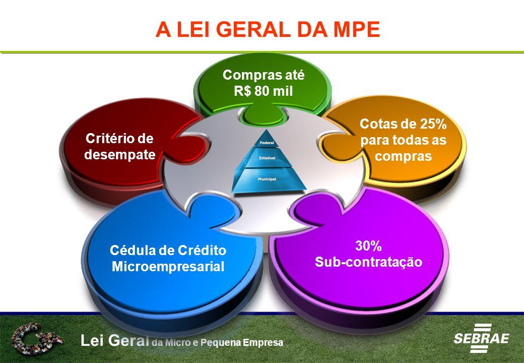 Cotas de 25% para todas as compras Cédula de Crédito Microempresarial