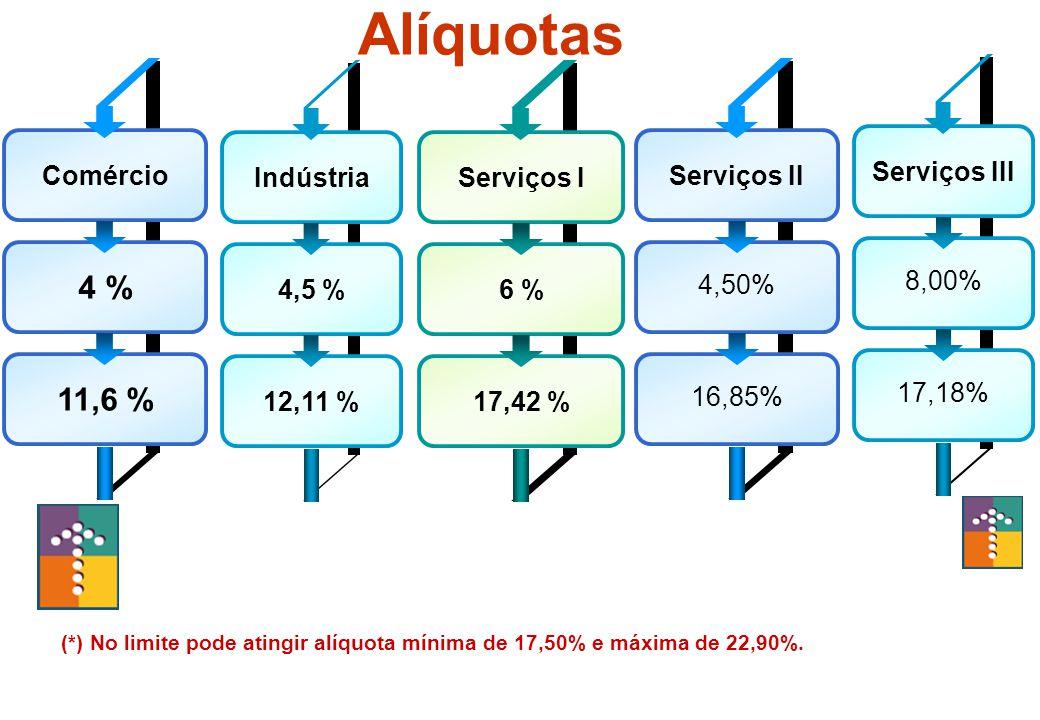 Alíquotas 4 % 11,6 % Comércio Indústria 4,5 % 12,11 % Serviços I 6 %