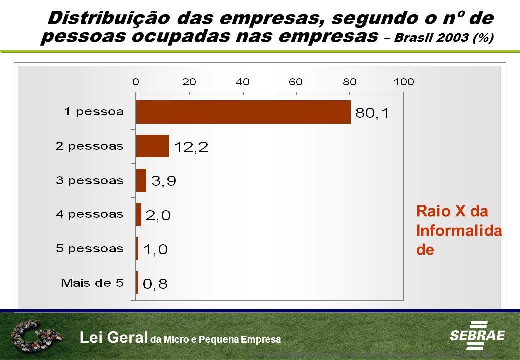 Distribuição das empresas, segundo o nº de pessoas ocupadas nas empresas – Brasil 2003 (%)