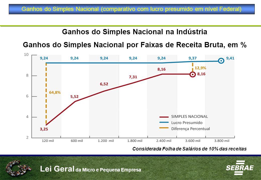 Ganhos do Simples Nacional na Indústria