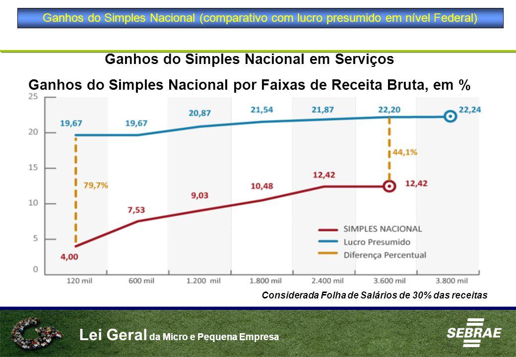 Ganhos do Simples Nacional em Serviços
