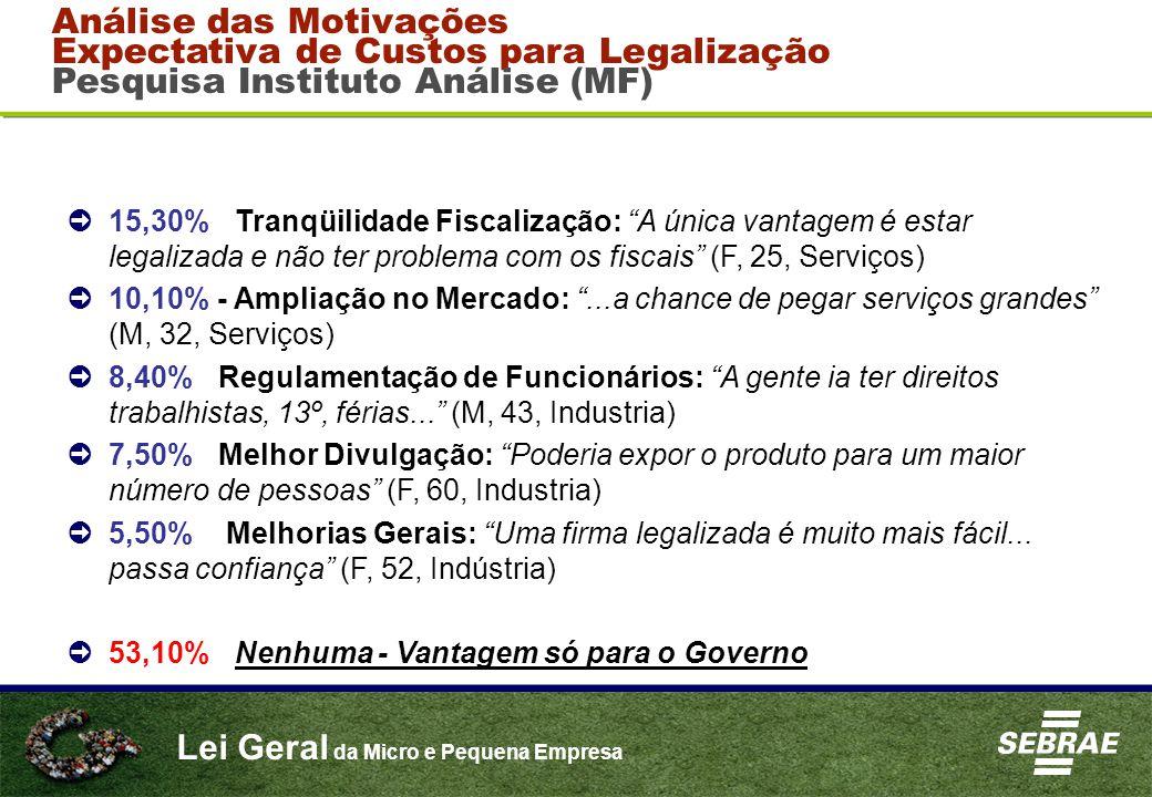 Análise das Motivações Expectativa de Custos para Legalização Pesquisa Instituto Análise (MF)