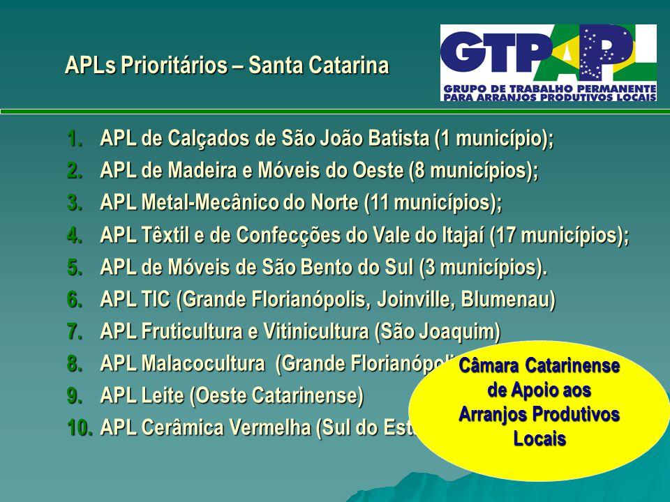 APLs Prioritários – Santa Catarina