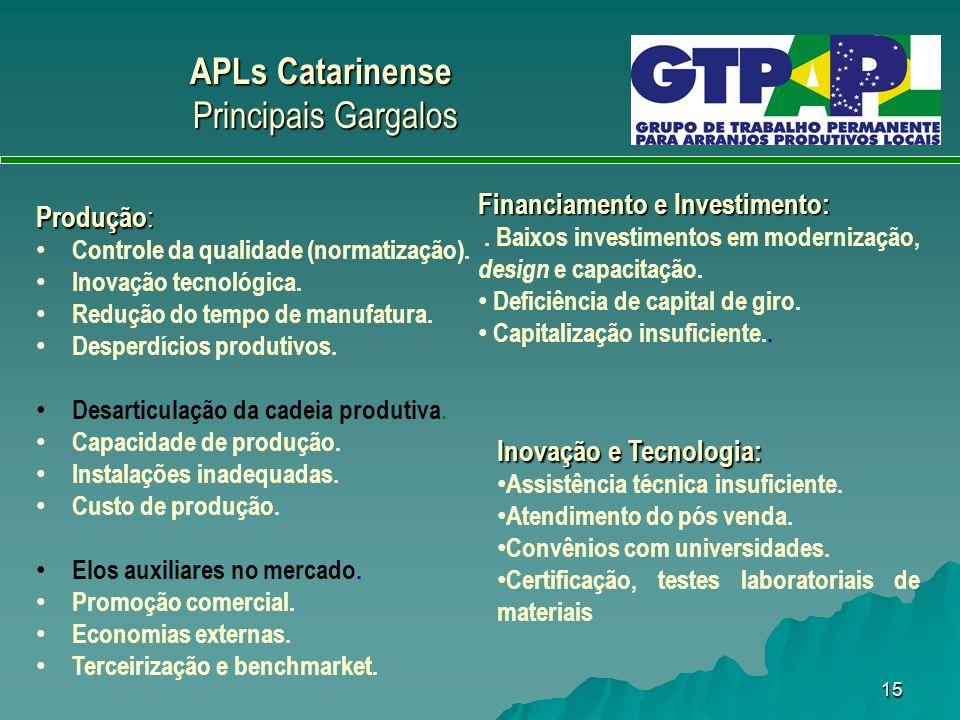 APLs Catarinense Principais Gargalos Financiamento e Investimento: