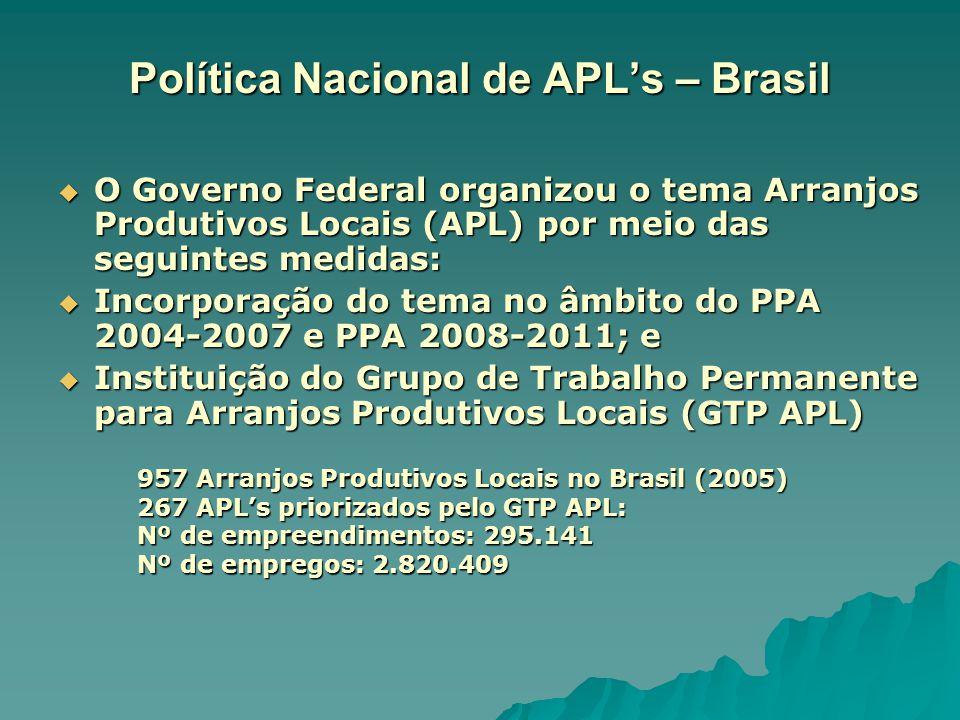 Política Nacional de APL's – Brasil