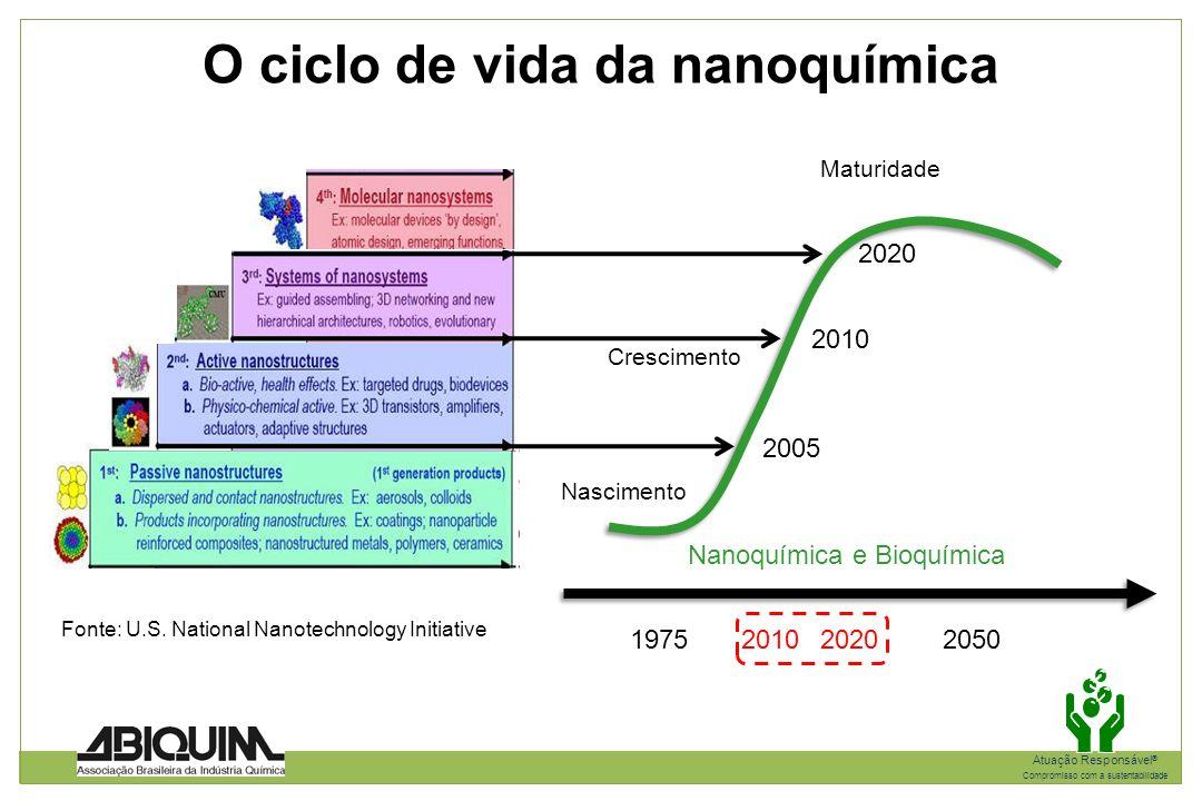 O ciclo de vida da nanoquímica