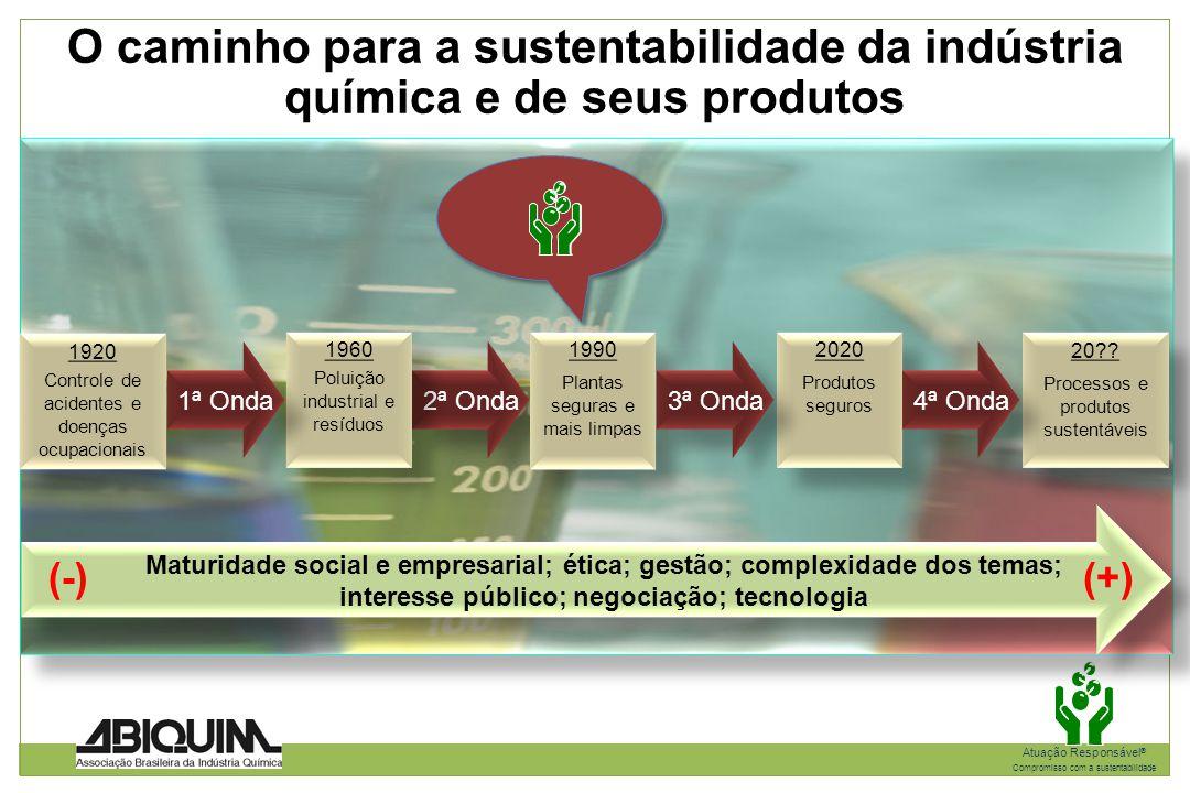 O caminho para a sustentabilidade da indústria química e de seus produtos