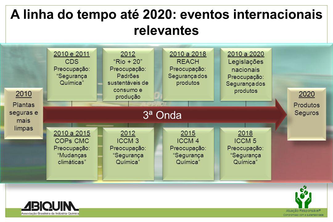 A linha do tempo até 2020: eventos internacionais relevantes