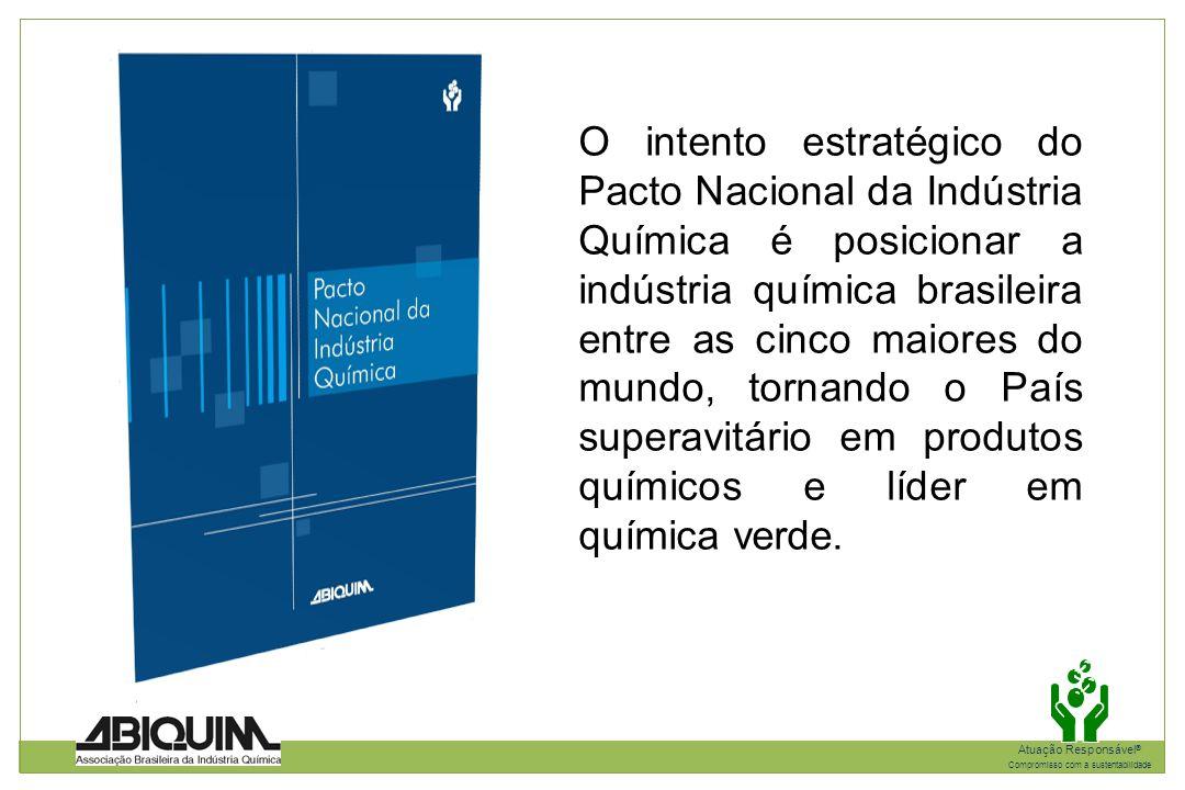 O intento estratégico do Pacto Nacional da Indústria Química é posicionar a indústria química brasileira entre as cinco maiores do mundo, tornando o País superavitário em produtos químicos e líder em química verde.