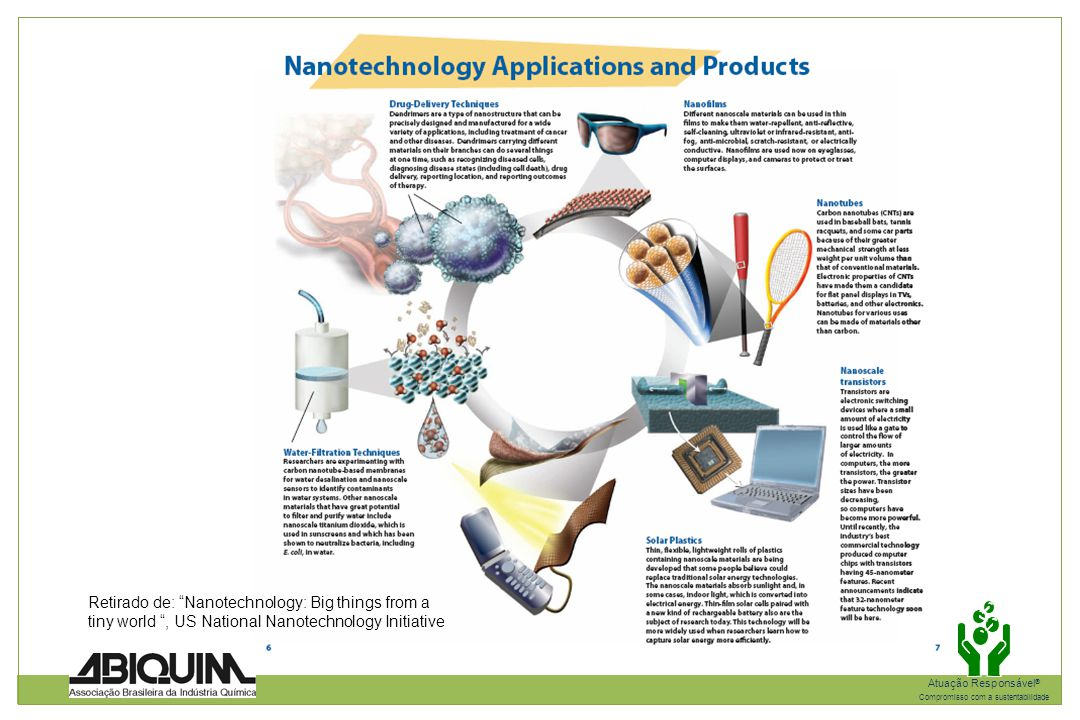 Retirado de: Nanotechnology: Big things from a tiny world , US National Nanotechnology Initiative