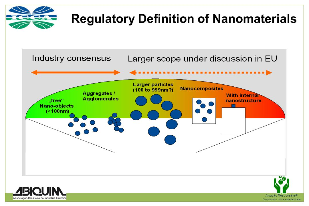 Regulatory Definition of Nanomaterials