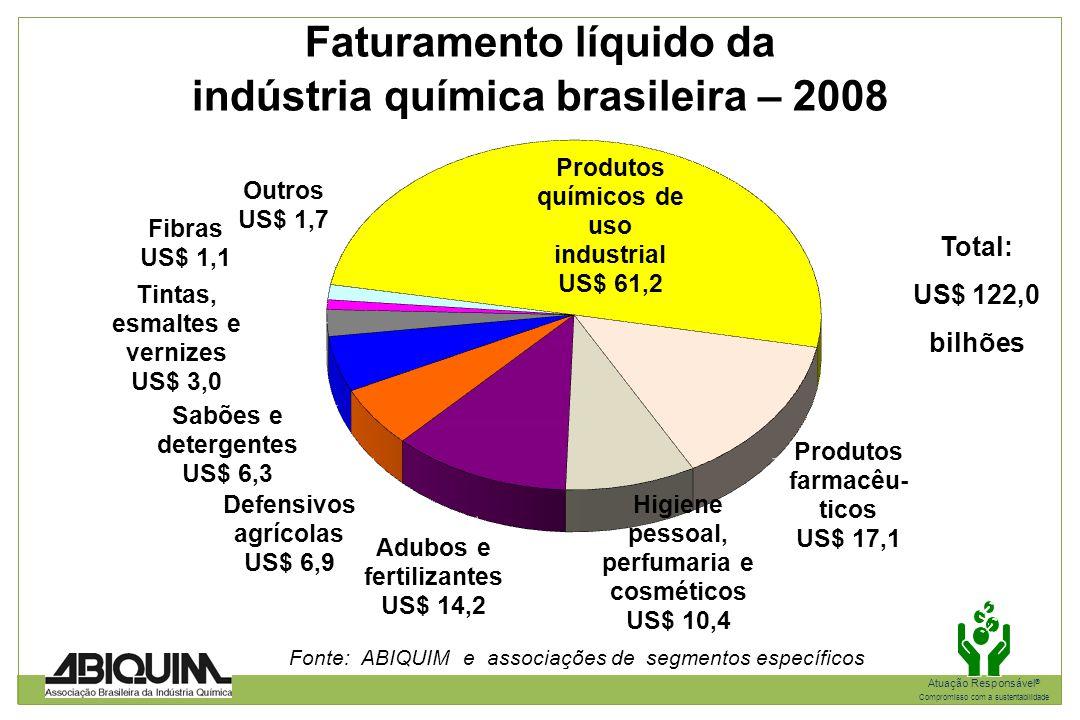 Faturamento líquido da indústria química brasileira – 2008