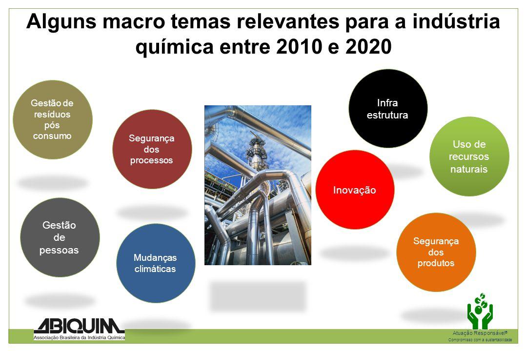 Alguns macro temas relevantes para a indústria química entre 2010 e 2020