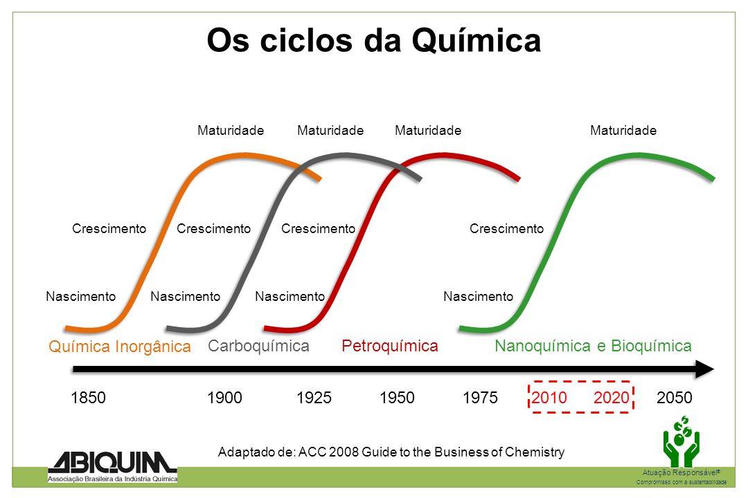 Nanoquímica e Bioquímica