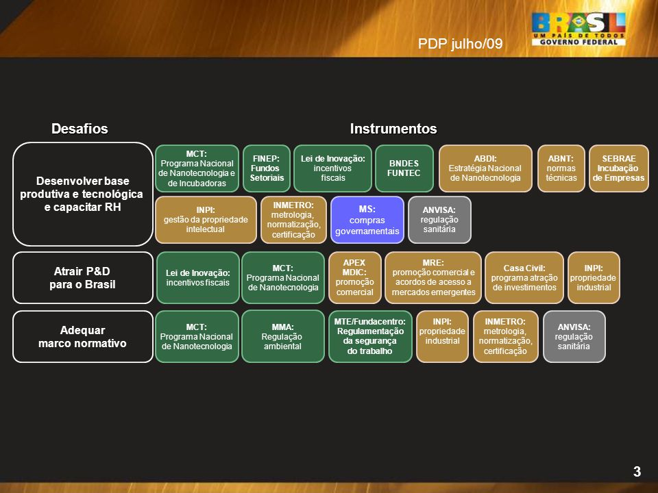 Desenvolver base produtiva e tecnológica