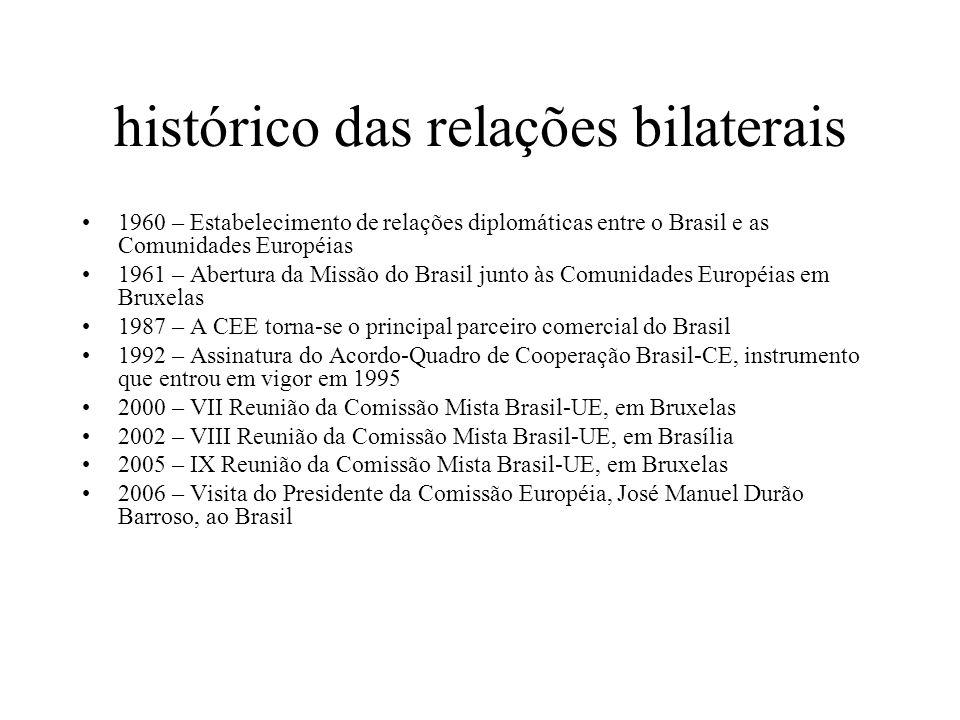 histórico das relações bilaterais