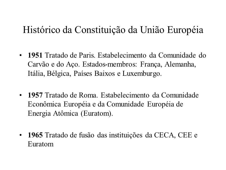 Histórico da Constituição da União Européia
