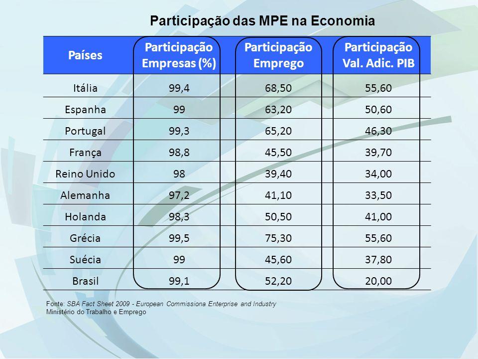 Países Participação Empresas (%) Participação Emprego Val. Adic. PIB