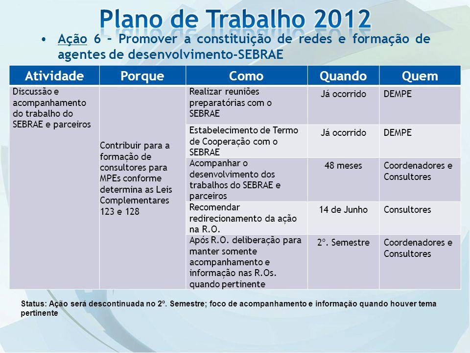 Plano de Trabalho 2012 Ação 6 – Promover a constituição de redes e formação de agentes de desenvolvimento-SEBRAE.