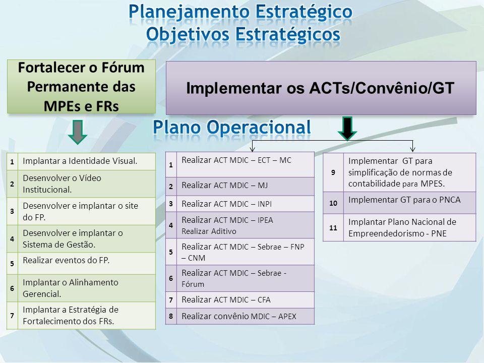 Planejamento Estratégico Objetivos Estratégicos Plano Operacional