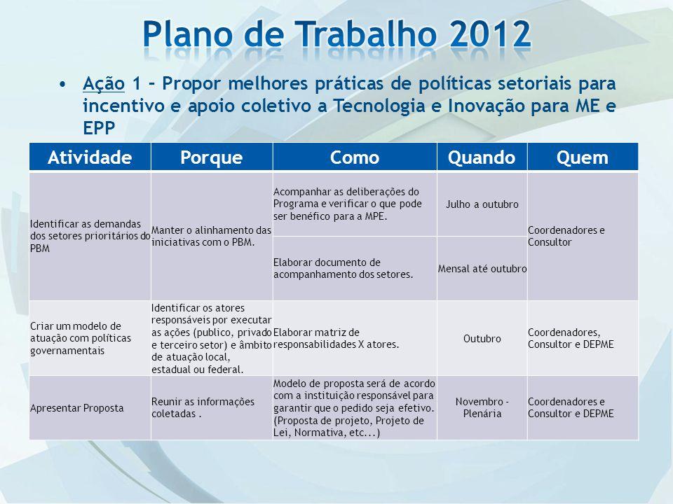 Plano de Trabalho 2012 Ação 1 – Propor melhores práticas de políticas setoriais para incentivo e apoio coletivo a Tecnologia e Inovação para ME e EPP.
