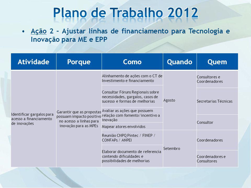 Plano de Trabalho 2012 Ação 2 – Ajustar linhas de financiamento para Tecnologia e Inovação para ME e EPP.