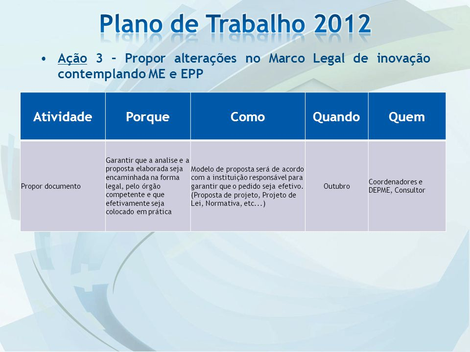 Plano de Trabalho 2012 Ação 3 – Propor alterações no Marco Legal de inovação contemplando ME e EPP.