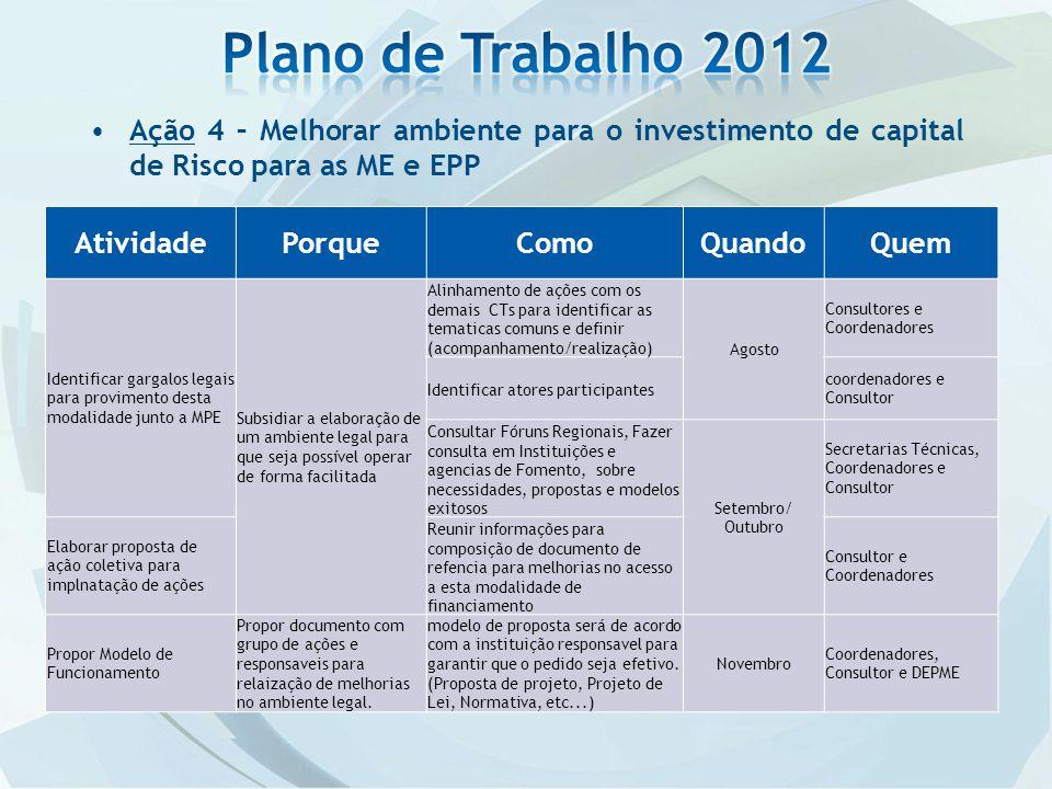 Plano de Trabalho 2012 Ação 4 – Melhorar ambiente para o investimento de capital de Risco para as ME e EPP.