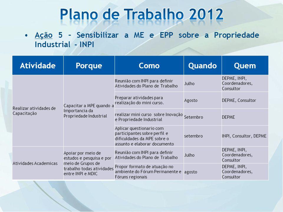 Plano de Trabalho 2012 Ação 5 – Sensibilizar a ME e EPP sobre a Propriedade Industrial - INPI. Atividade.