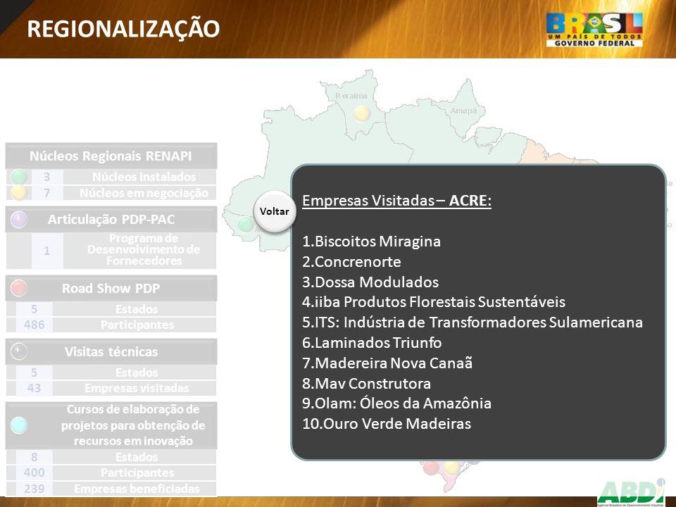 REGIONALIZAÇÃO Empresas Visitadas – ACRE: Biscoitos Miragina
