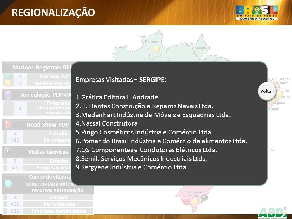 REGIONALIZAÇÃO Empresas Visitadas – SERGIPE: