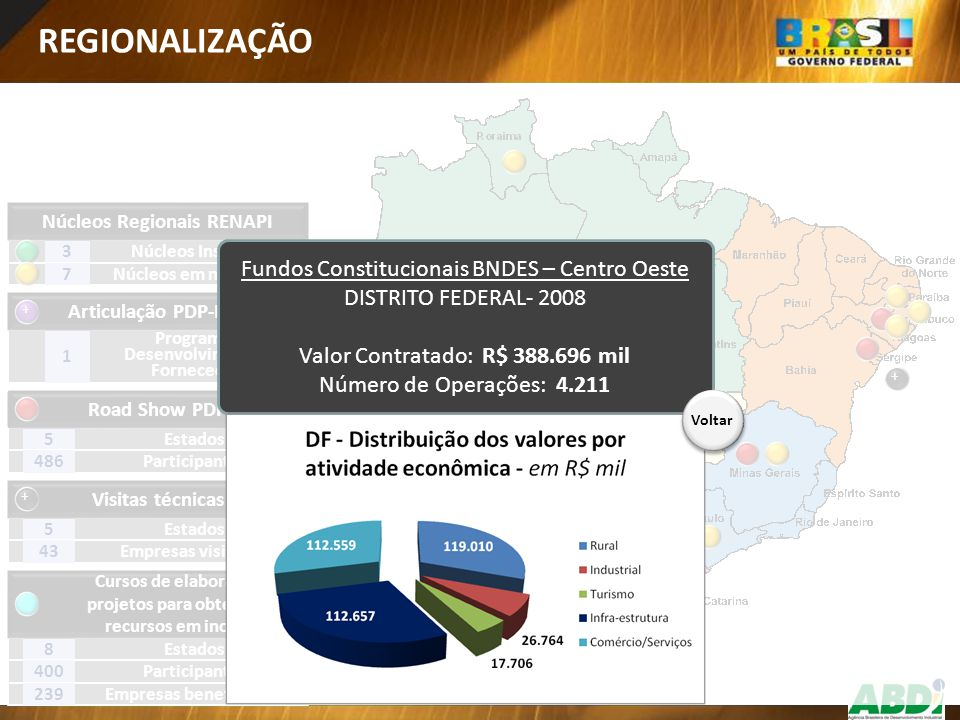 REGIONALIZAÇÃO Fundos Constitucionais BNDES – Centro Oeste