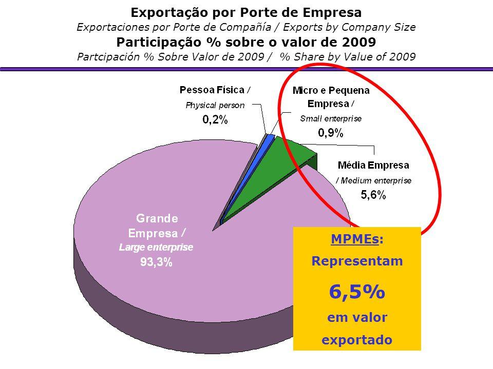 Exportação por Porte de Empresa Participação % sobre o valor de 2009