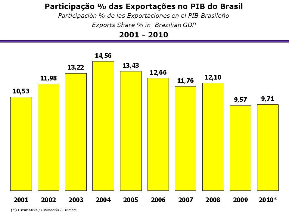 Participação % das Exportações no PIB do Brasil