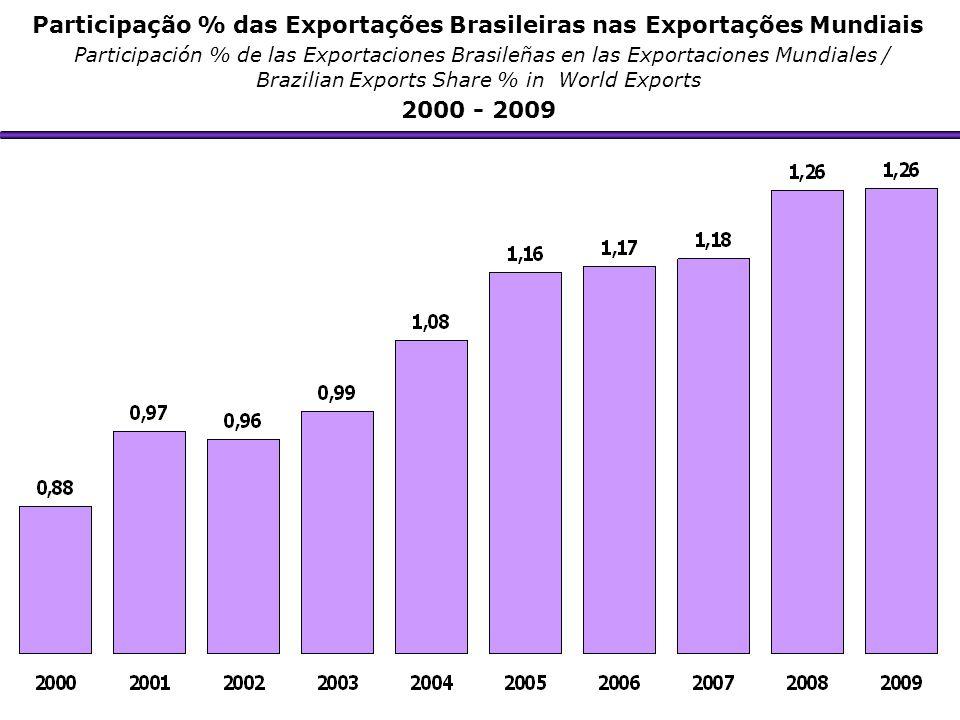 Participação % das Exportações Brasileiras nas Exportações Mundiais