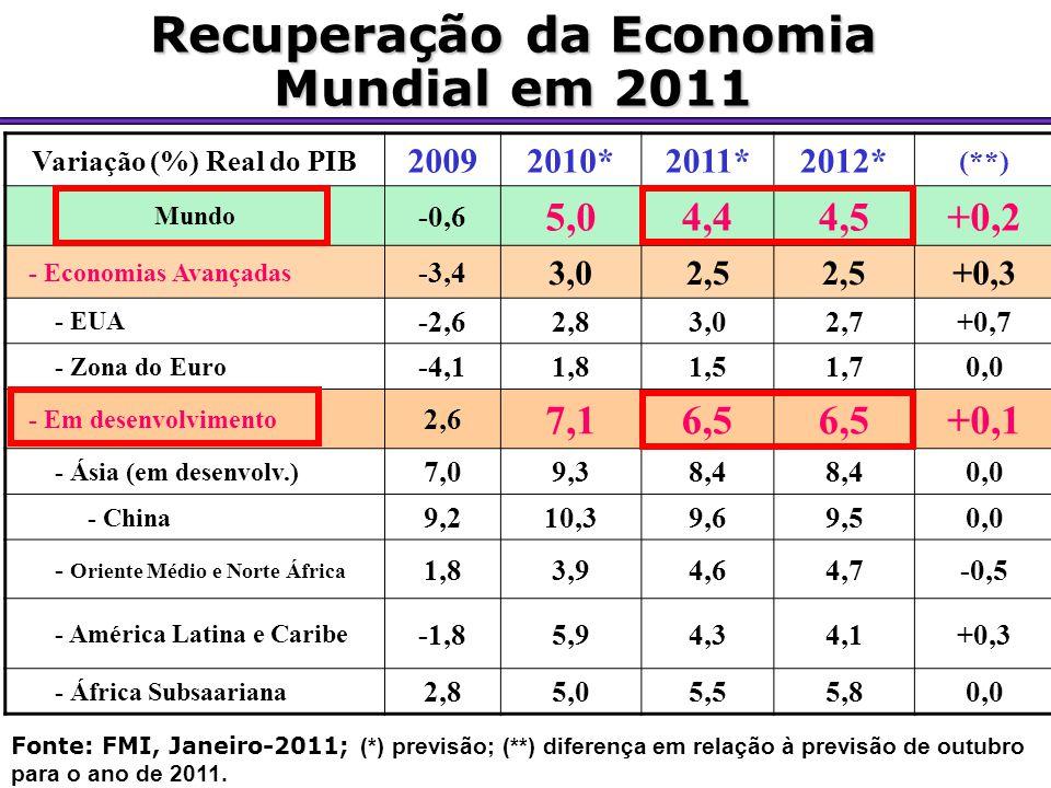 Recuperação da Economia Variação (%) Real do PIB