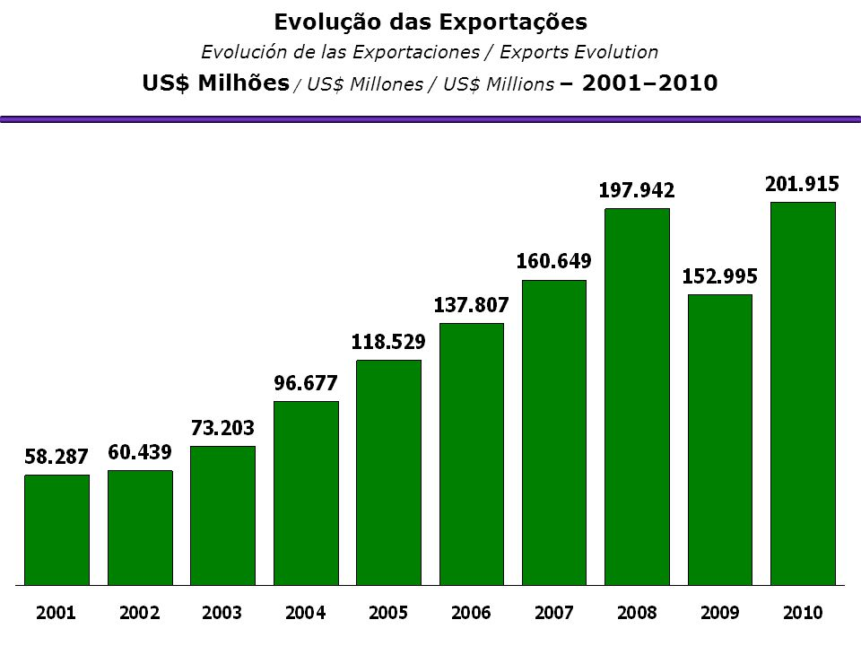 Evolução das Exportações