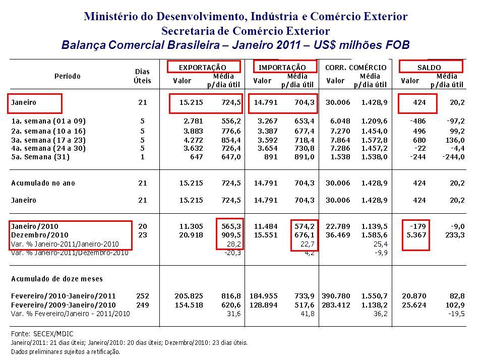 Balança Comercial Brasileira – Janeiro 2011 – US$ milhões FOB