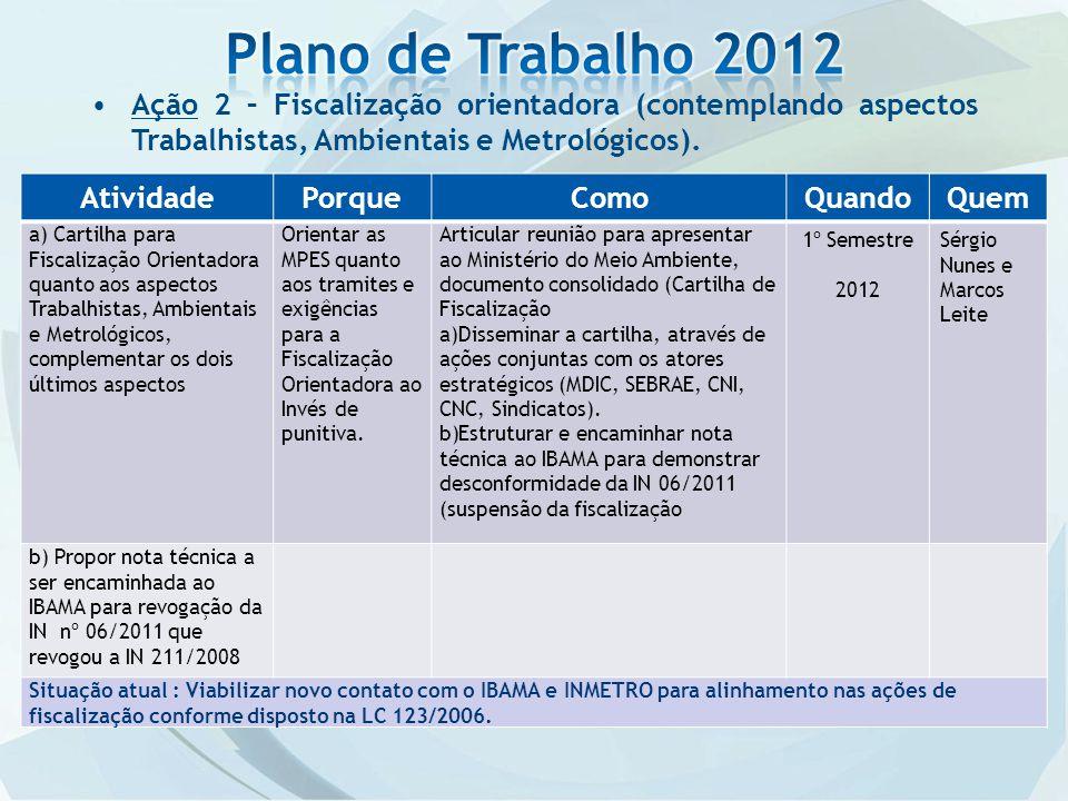Plano de Trabalho 2012 Ação 2 – Fiscalização orientadora (contemplando aspectos Trabalhistas, Ambientais e Metrológicos).