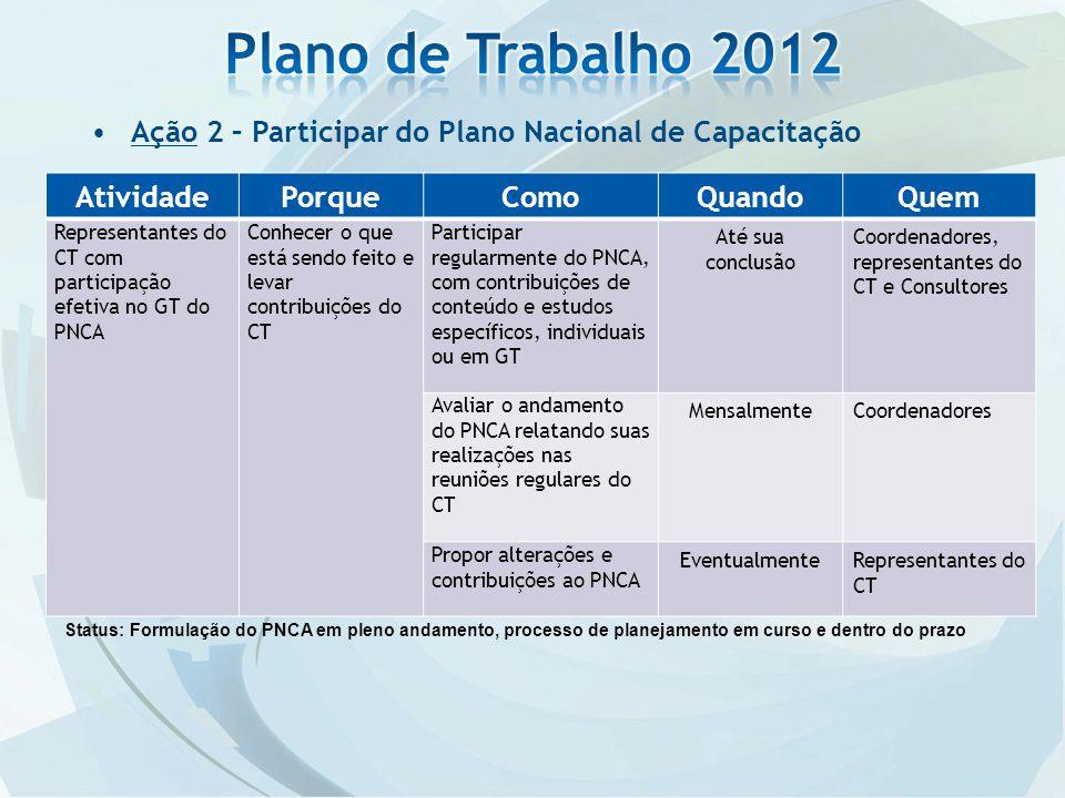 Plano de Trabalho 2012 Ação 2 – Participar do Plano Nacional de Capacitação. Atividade. Porque. Como.