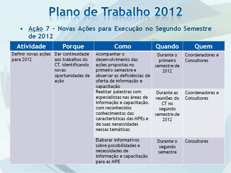Plano de Trabalho 2012 Ação 7 – Novas Ações para Execução no Segundo Semestre de 2012. Atividade. Porque.