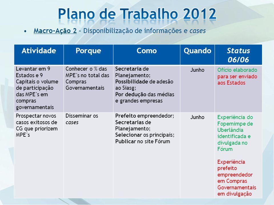 Plano de Trabalho 2012 Atividade Porque Como Quando Status 06/06