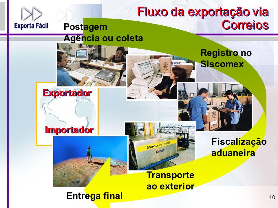 Fluxo da exportação via Correios